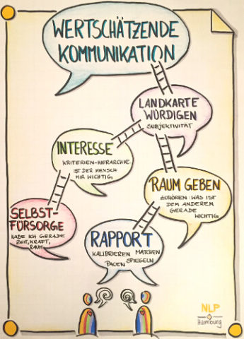 Fünf Schritte zu wertschätzender Kommunikation